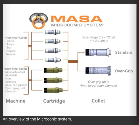 Microconic workholding System overview